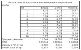 Влага: 10,9 %; Белок: 14,2 %; Клейковина: 25 %.