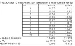 Влага: 11,1 %; Белок: 11,2 %