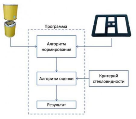 Рис.1. Схема работы эталона на основе оптических фильтров