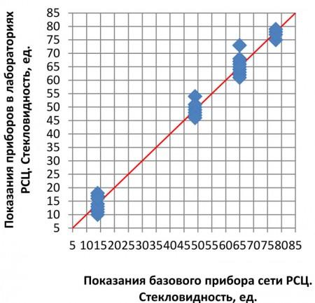 Рис.2 Результаты измерения тестовой выборки мягкой пшеницы