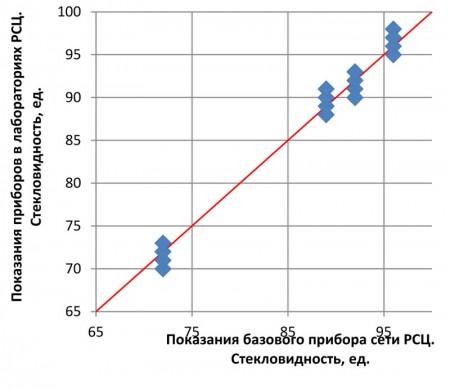 Рис.3 Результаты измерения тестовой выборки твёрдой пшеницы