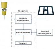Схема работы эталона на основе оптических фильтров