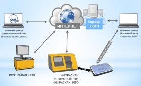 Структура организации сети ЭКАНЕТ