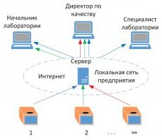 Схема организации удалённого доступа к приборам